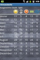 Screenshot of Temperatures  Vacation Planner