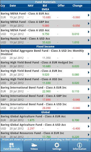 Barings Fund Prices