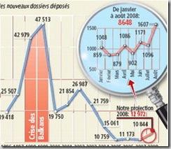 Total des nouveaux dossiers déposés de janvier à août 2008