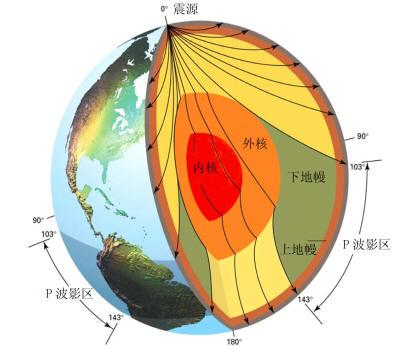 地球内部的分层结构和地震影区