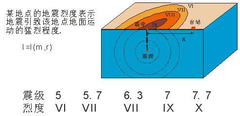 地震烈度的表示方法