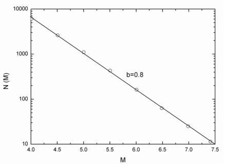 中国大陆1970年以来发生的震级大于或等于M的地震数据N(M)与地震震级M的关系
