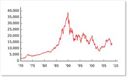 nikkei_index