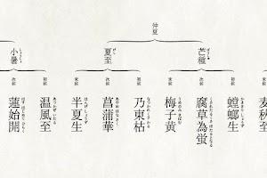 Screenshot of くらしのこよみ