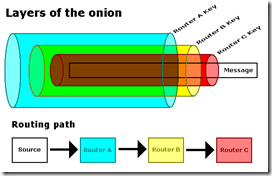 Onion_diagram