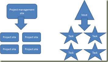 project management vs project sites