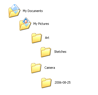 My Documents contains My Pictures, which houses the Art and Camera folders. The Art folder contains a folder named Sketches, while the Camera folder contains one named 2006-08-25.