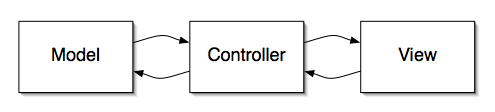 ModelViewController.png