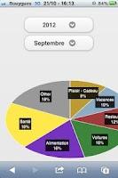 Screenshot of Gestion du Budget & Dépenses