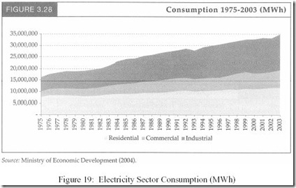 NZ-PowerConsumption-1975-2003