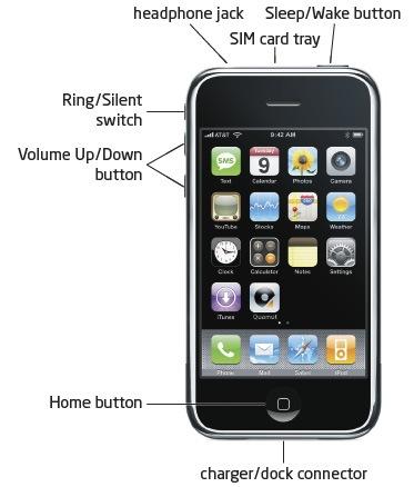 iphonebuttoninputs
