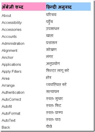 fuel hindi