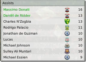 Rating of best assisters of Premier League, Football Manager 2008