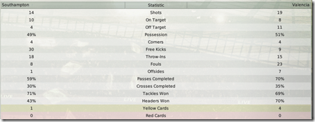 Match statistics with Valencia in FM2008