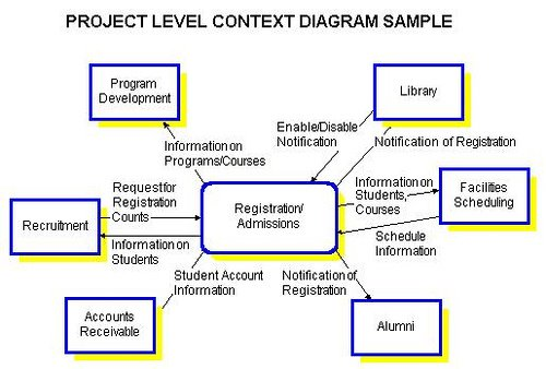 webby   the php team  context diagramcontext diagrams at the project level