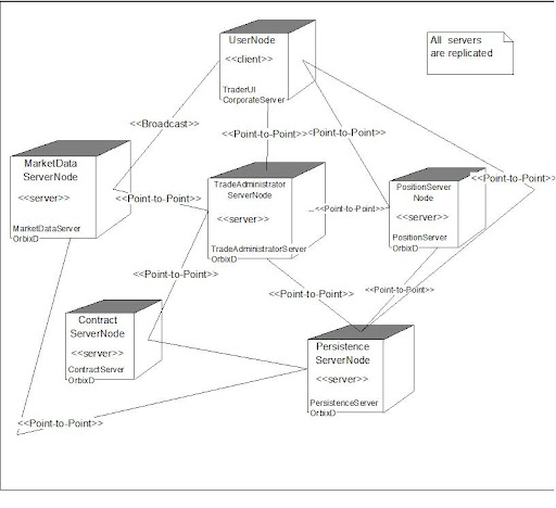 foreign trading system use case diagram