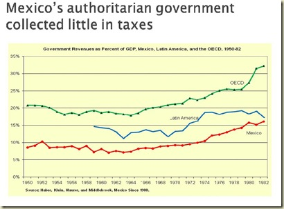 mexico polity and taxes