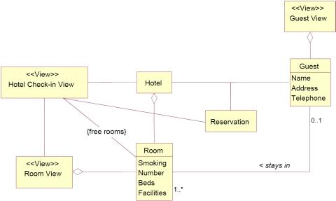 specification model for hotel check-in