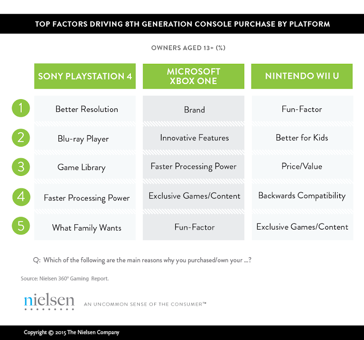 Visuals are key to the PS4's success according to Nielsen's latest survey