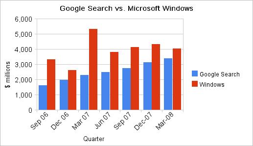 Microsoft v Google