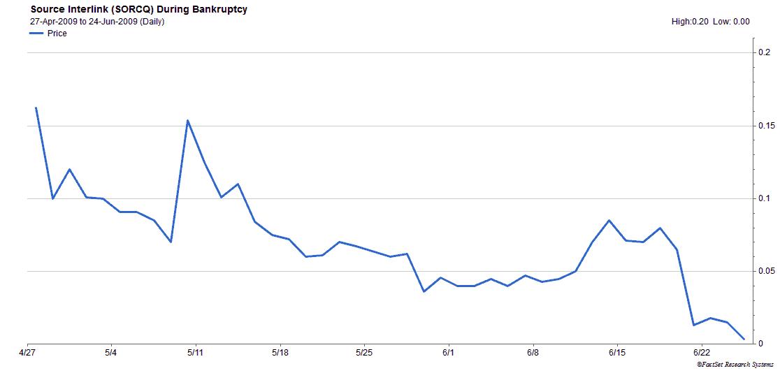 Source Interlink (SORCQ) shares during bankruptcy