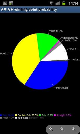 Poker Probability Analyzer