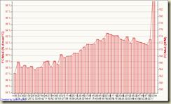 Corsa 26-10-2008, FC Med. (% di max FC)