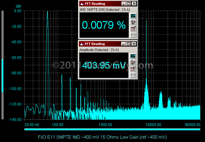FiiO E11 SMPTE IMD ~400 mV 15 Ohms Low Gain (ref ~400 mV)