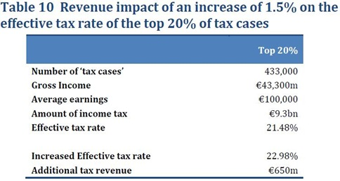 Income Tax Proposal