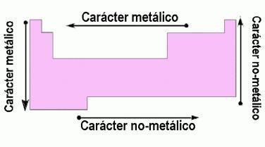 Clasificacion de los elementos segun su origen y segun sus caracter metalico no metalico urtaz Image collections