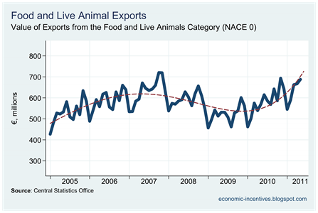 Food and Live Animal Exports to May 2011