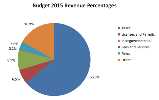 2014-04-29 2015 Budget Revenue Sources