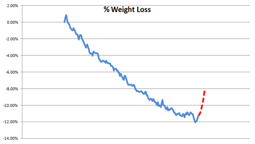 Weight Loss %