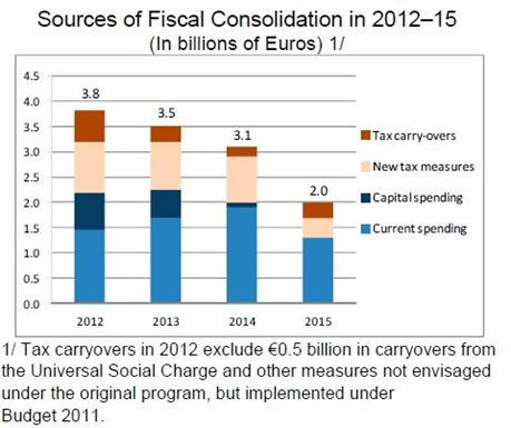 2012-2015 Fiscal Consolidation