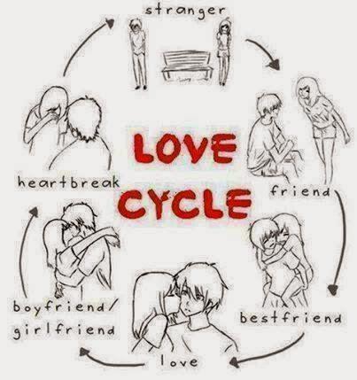 True love vs love