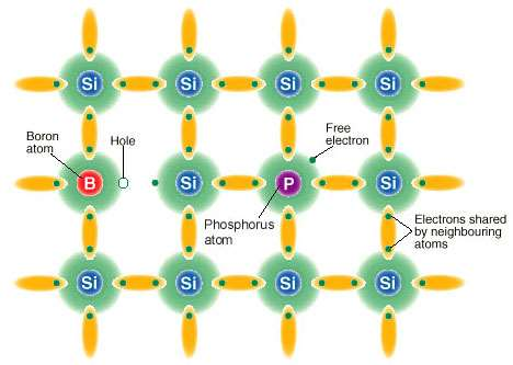 Silicon crystal