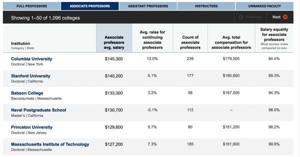 2013 14 associate professor salary