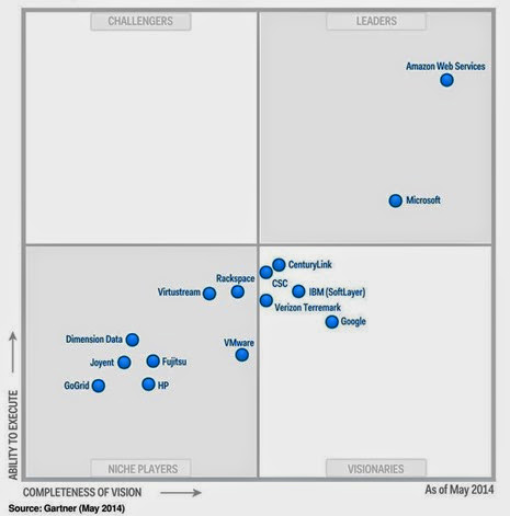 Gartner MQ IaaS 2014 final hi res (1)