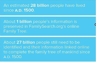 自1500 A.D以来,只有10亿只有280亿岁的人在家庭搜索家族树中