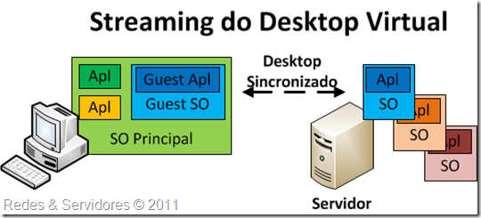 Streaming do Desktop Virtual
