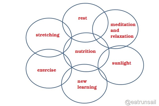 Overlapping circles of health