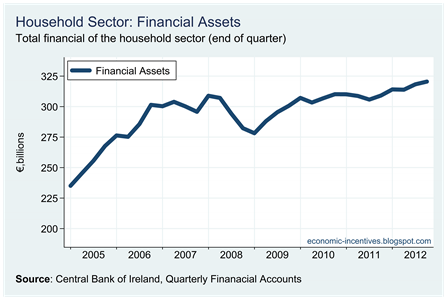 Household Financial Assets