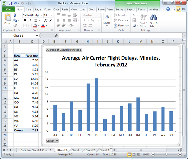OakLeaf Systems: Accessing the US Air Carrier Flight Delay