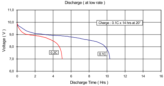 battery curve accupower
