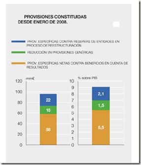 PROVISIONES CONSTITUIDAS SISTEMA FINANCIERO