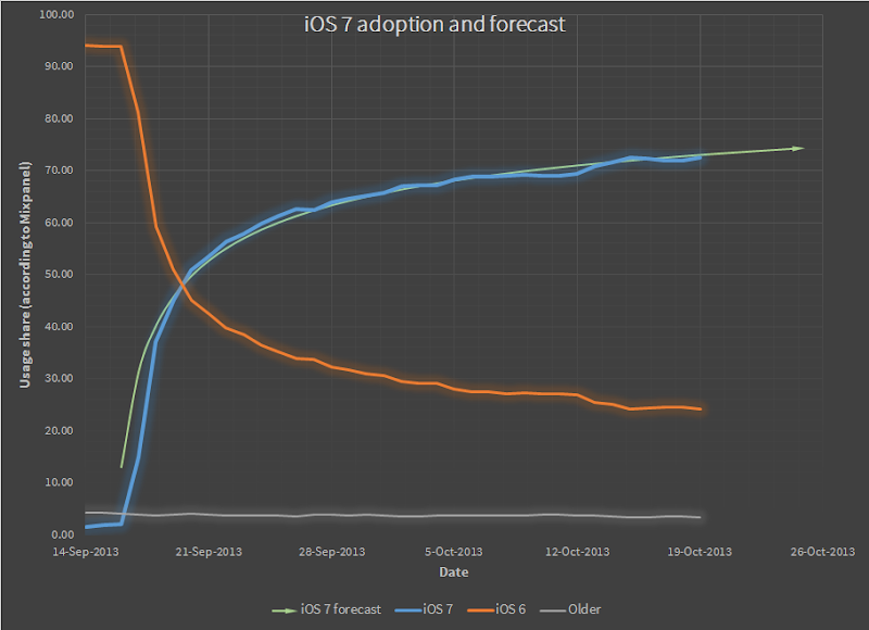 iOS 7 adoption and forecast
