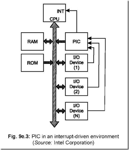 Priority Interrupt Controller 8259 ~ 8051 microcontrollers