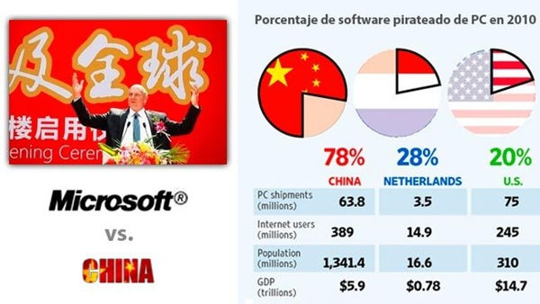 microsoft-problema-pirateria-china