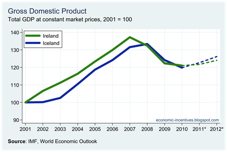 Ire Ice Total Real GDP