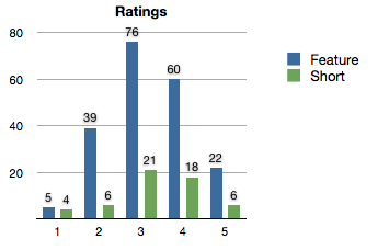 Bar chart of ratings of features and shorts